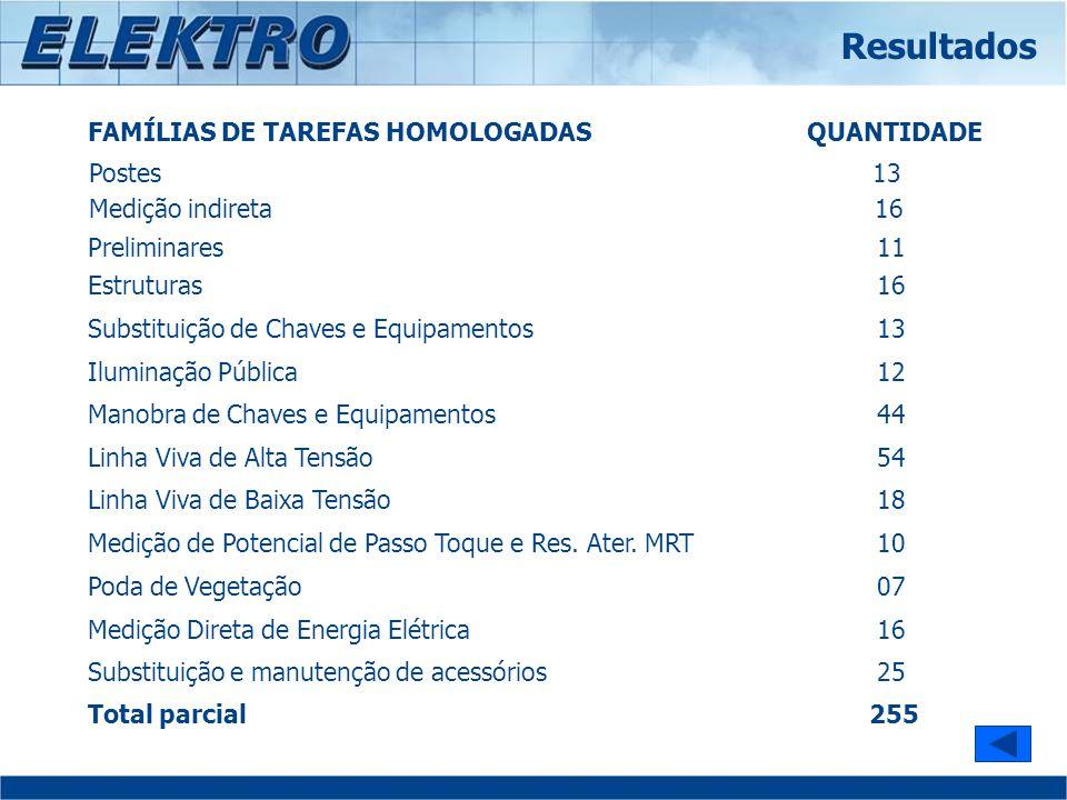 Resultados FAMÍLIAS DE TAREFAS HOMOLOGADAS QUANTIDADE Postes 13