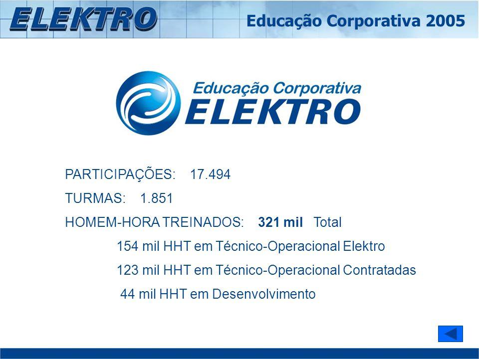 Educação Corporativa 2005 PARTICIPAÇÕES: 17.494 TURMAS: 1.851