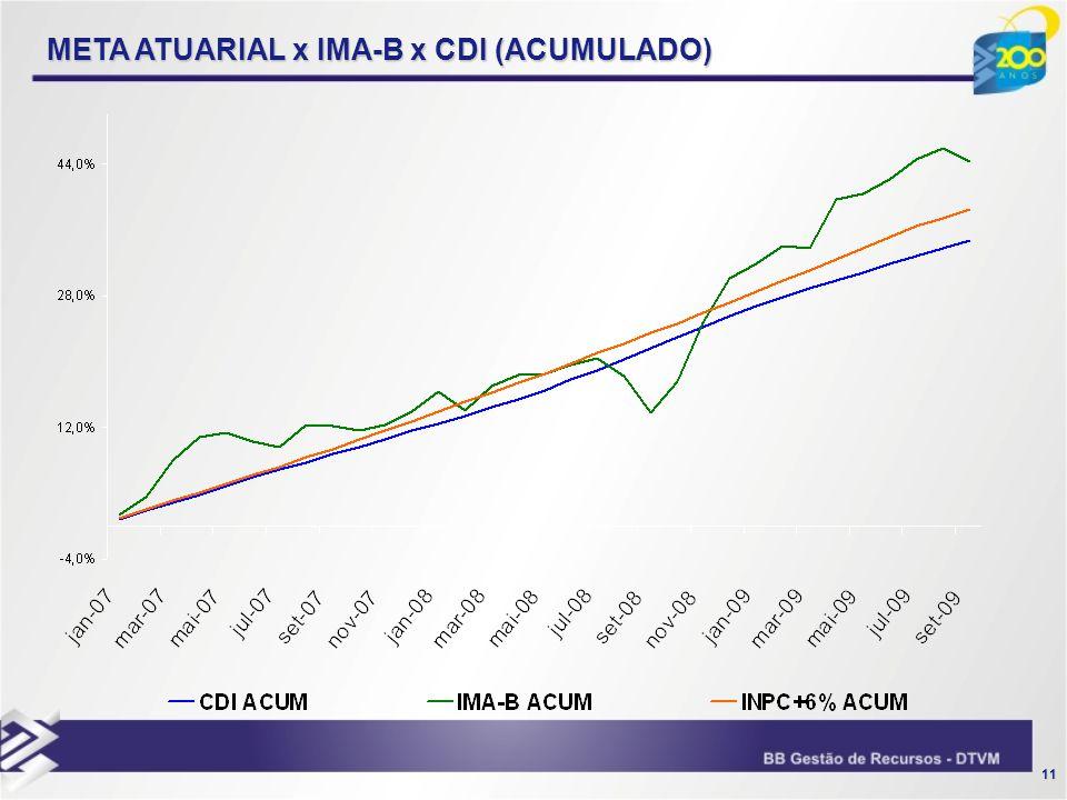 META ATUARIAL x IMA-B x CDI (ACUMULADO)