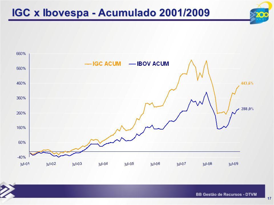 IGC x Ibovespa - Acumulado 2001/2009