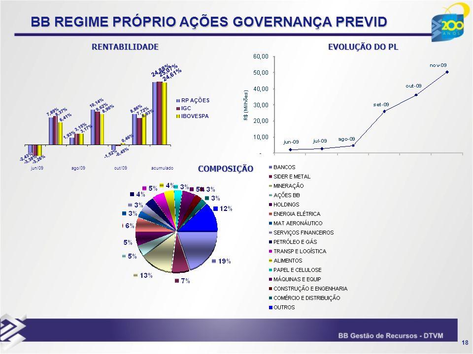 BB REGIME PRÓPRIO AÇÕES GOVERNANÇA PREVID
