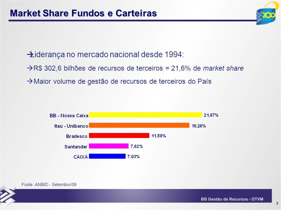 Market Share Fundos e Carteiras