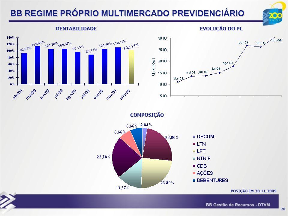 BB REGIME PRÓPRIO MULTIMERCADO PREVIDENCIÁRIO