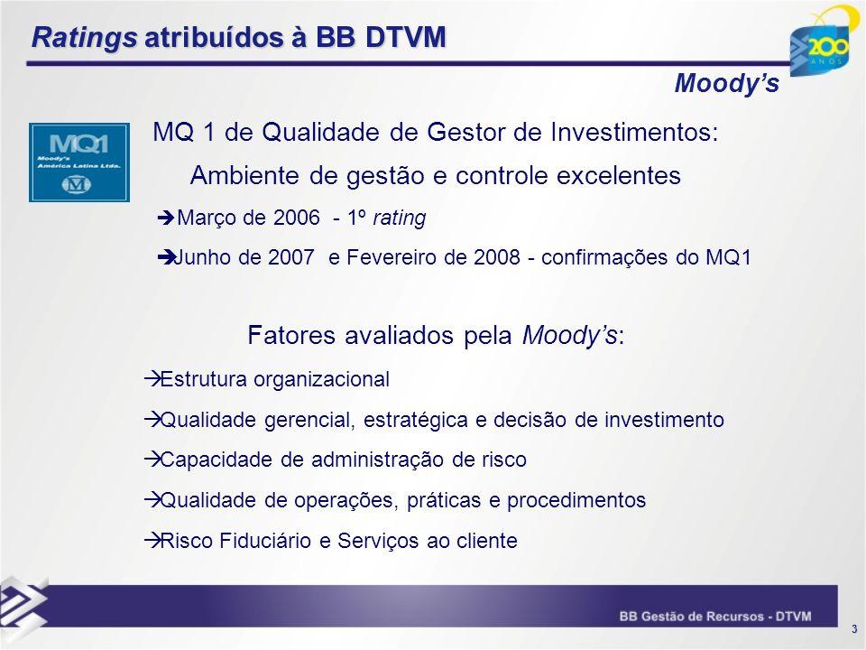 Ratings atribuídos à BB DTVM