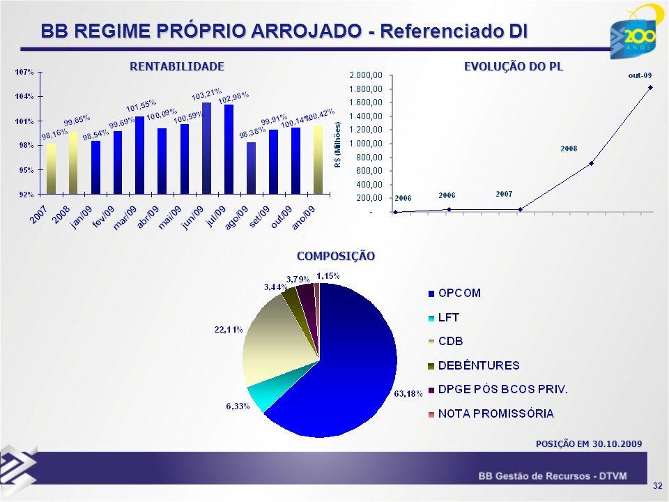 BB REGIME PRÓPRIO ARROJADO - Referenciado DI