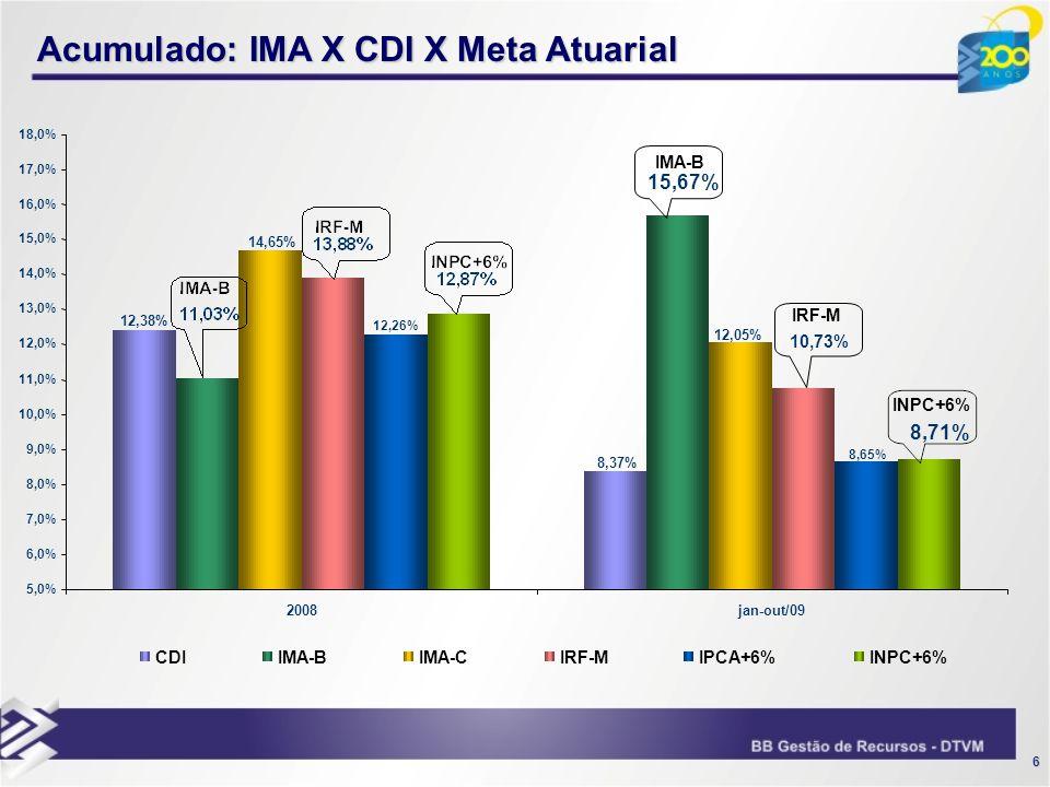 Acumulado: IMA X CDI X Meta Atuarial
