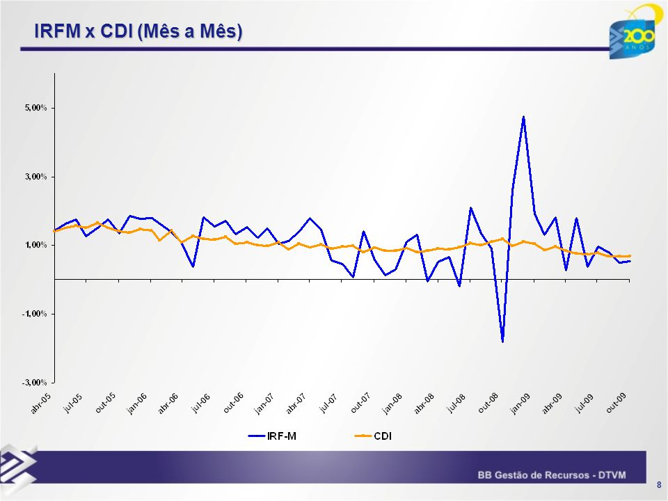 IRFM x CDI (Mês a Mês)
