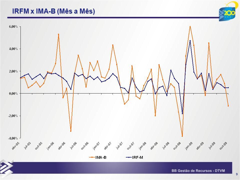 IRFM x IMA-B (Mês a Mês)
