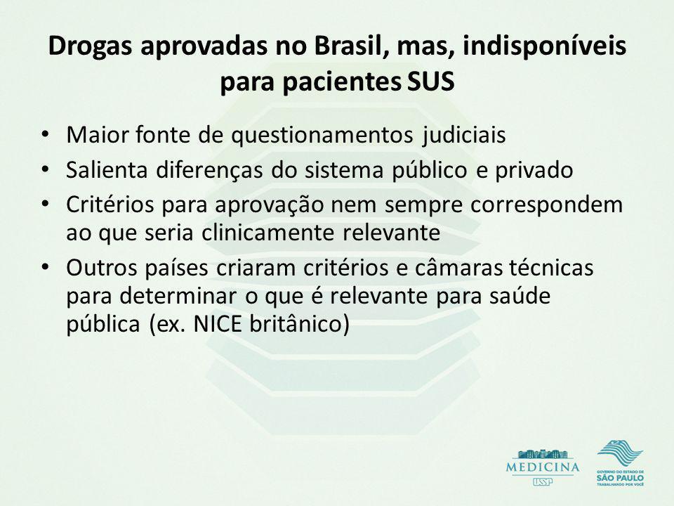 Drogas aprovadas no Brasil, mas, indisponíveis para pacientes SUS
