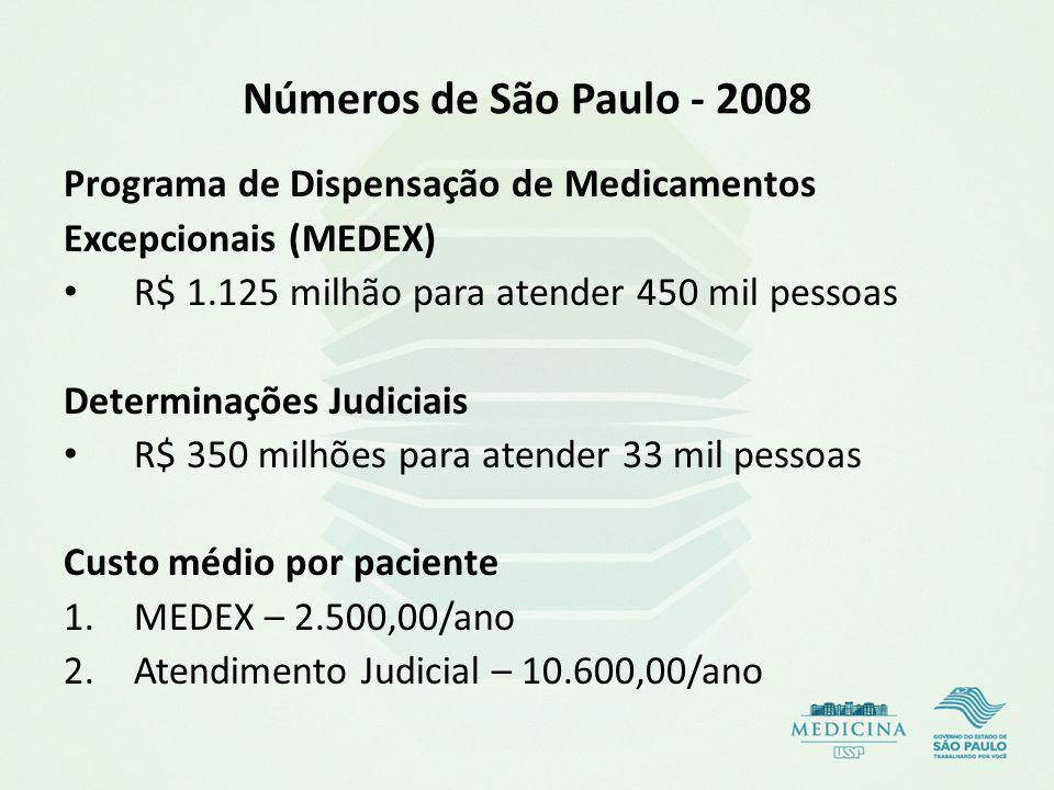 Números de São Paulo - 2008 Programa de Dispensação de Medicamentos