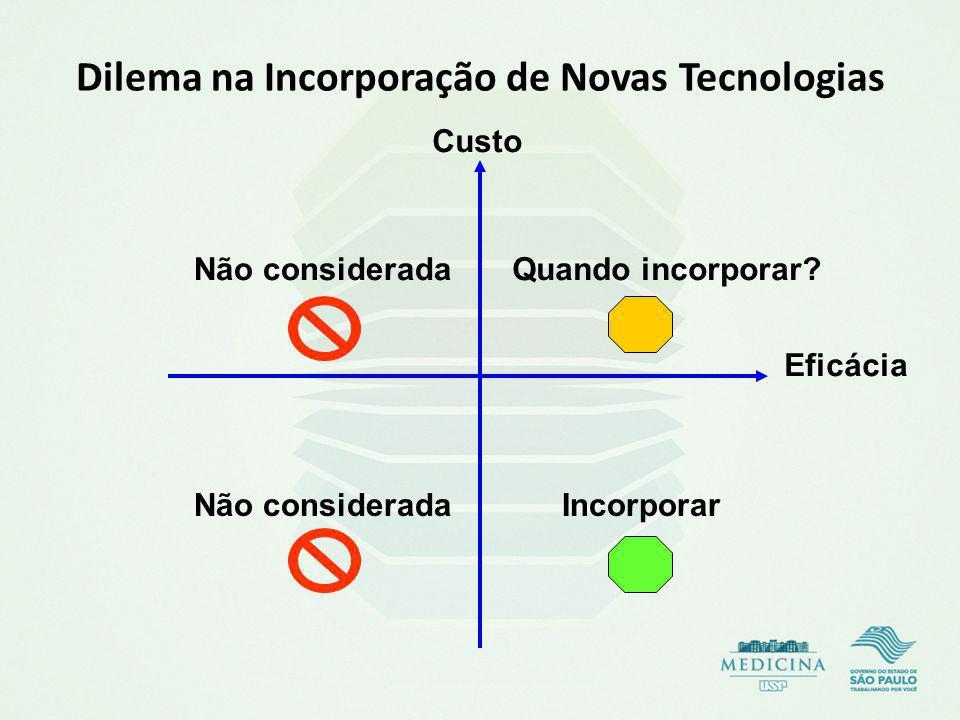 Dilema na Incorporação de Novas Tecnologias