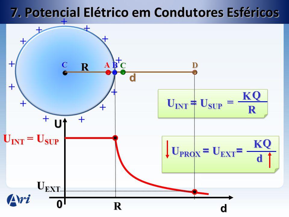 7. Potencial Elétrico em Condutores Esféricos