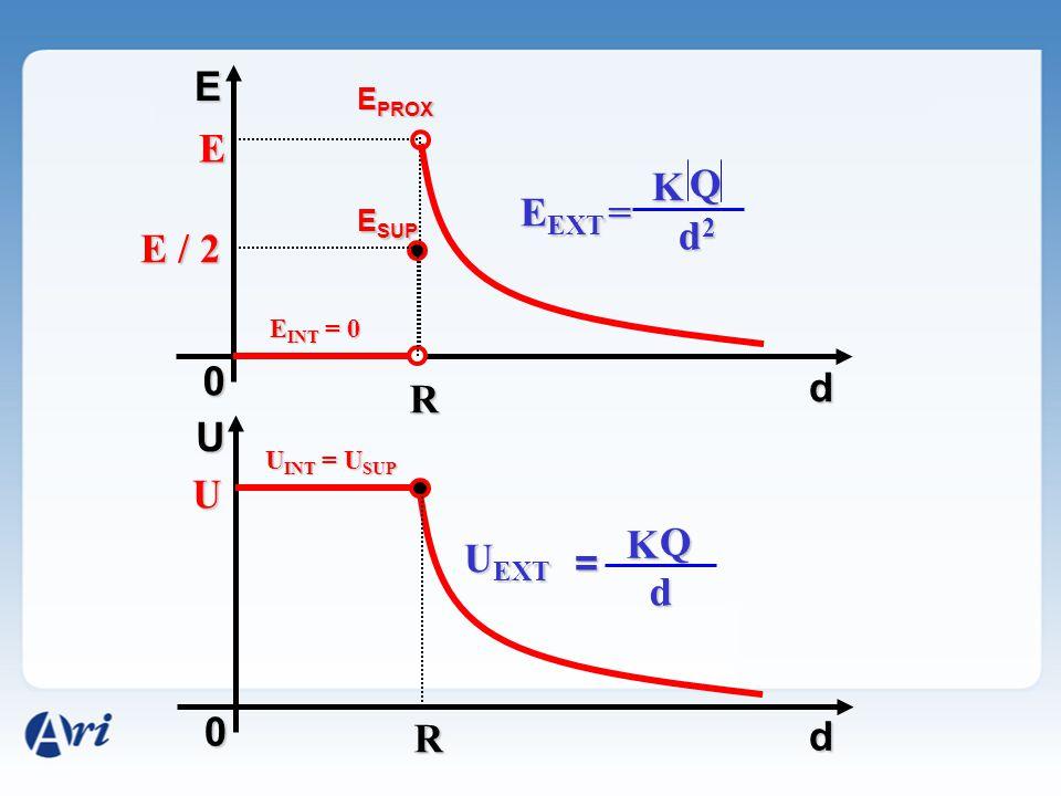 E E K Q EEXT = d2 E / 2 d R U U K Q UEXT = d R d EPROX ESUP EINT = 0