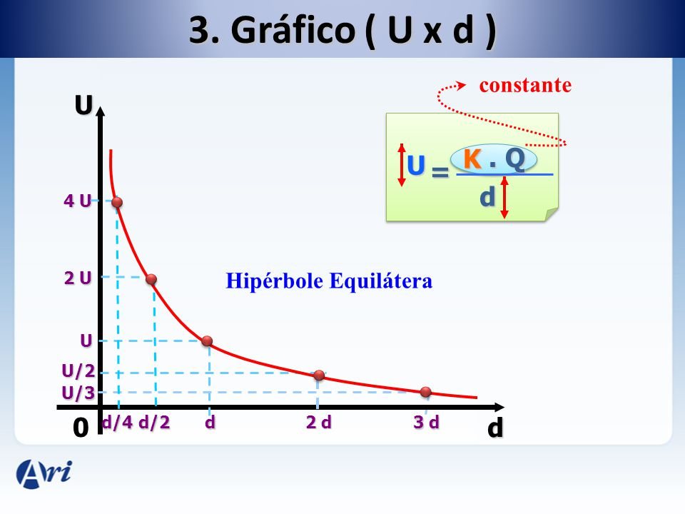 3. Gráfico ( U x d ) U K . Q U = d d constante Hipérbole Equilátera