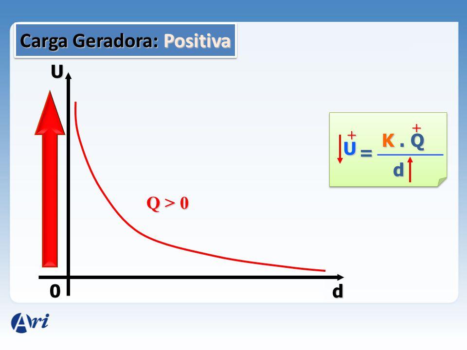 Carga Geradora: Positiva