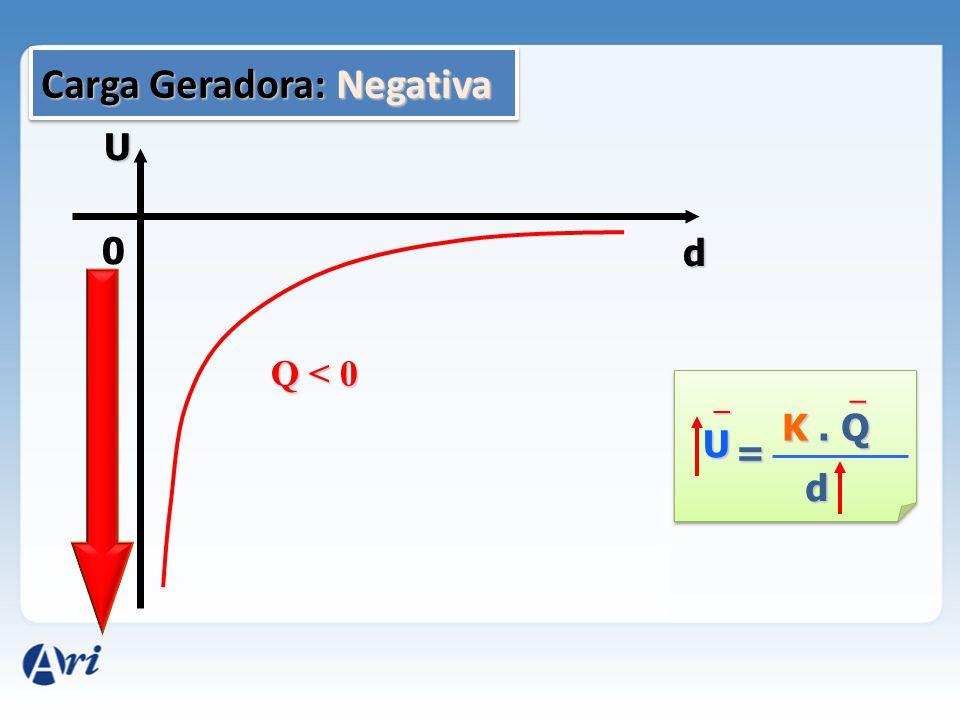 Carga Geradora: Negativa