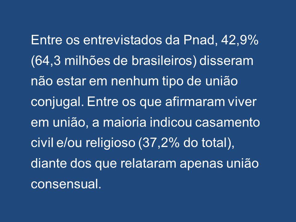 Entre os entrevistados da Pnad, 42,9% (64,3 milhões de brasileiros) disseram não estar em nenhum tipo de união conjugal.