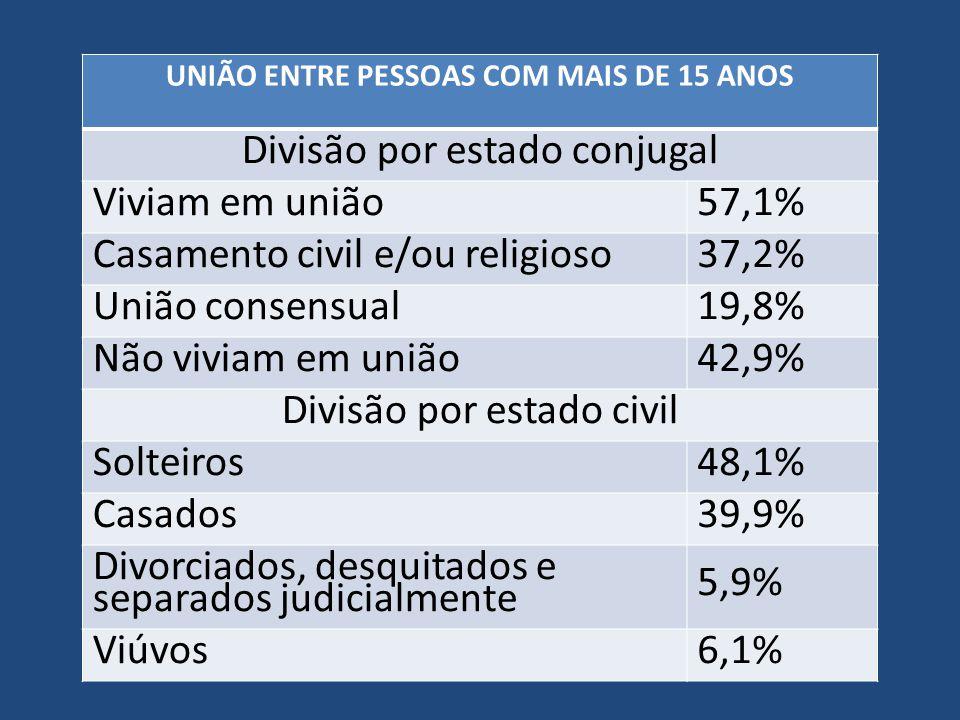 UNIÃO ENTRE PESSOAS COM MAIS DE 15 ANOS