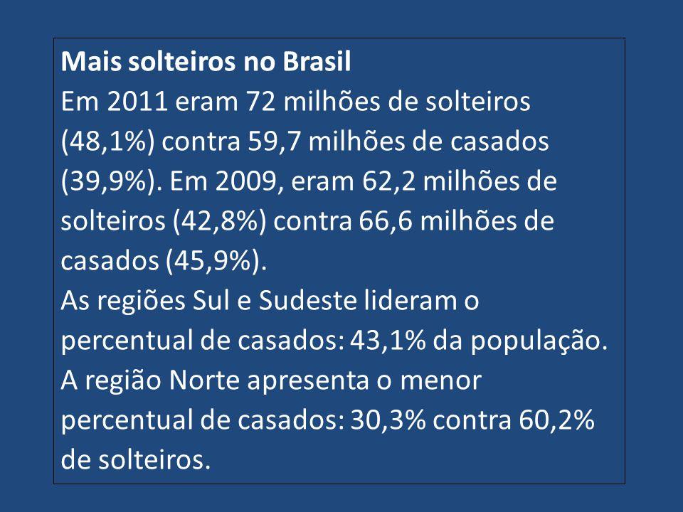 Mais solteiros no Brasil Em 2011 eram 72 milhões de solteiros (48,1%) contra 59,7 milhões de casados (39,9%). Em 2009, eram 62,2 milhões de solteiros (42,8%) contra 66,6 milhões de casados (45,9%).