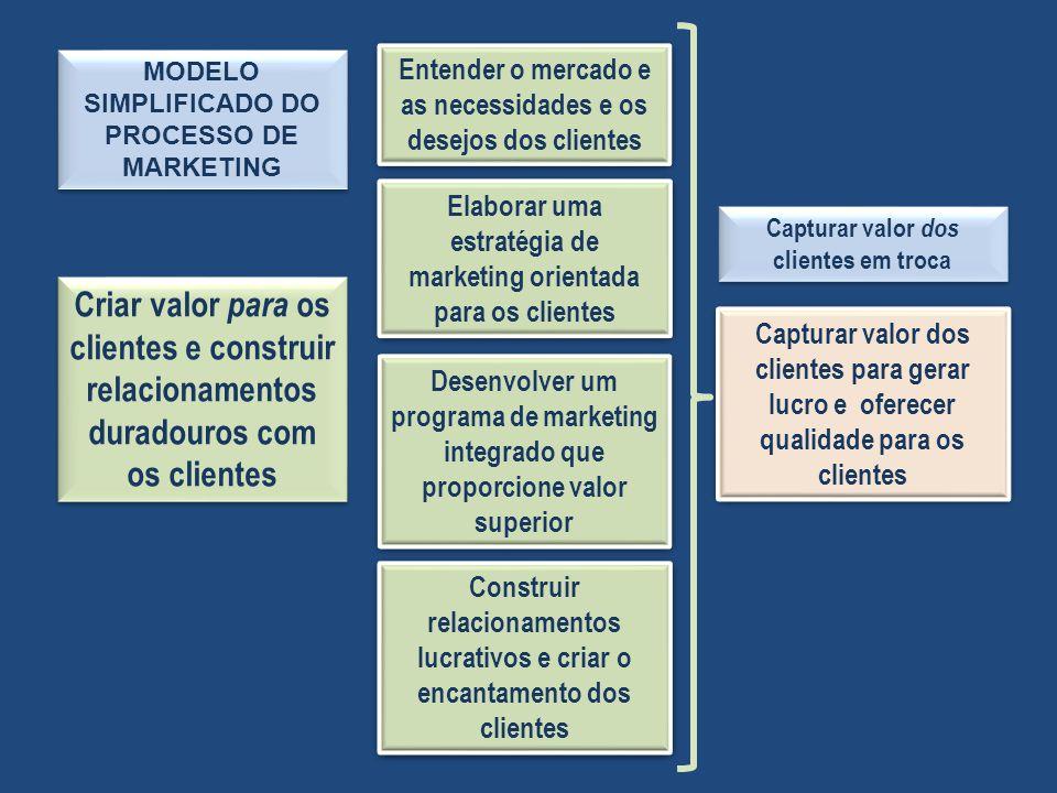 MODELO SIMPLIFICADO DO PROCESSO DE MARKETING