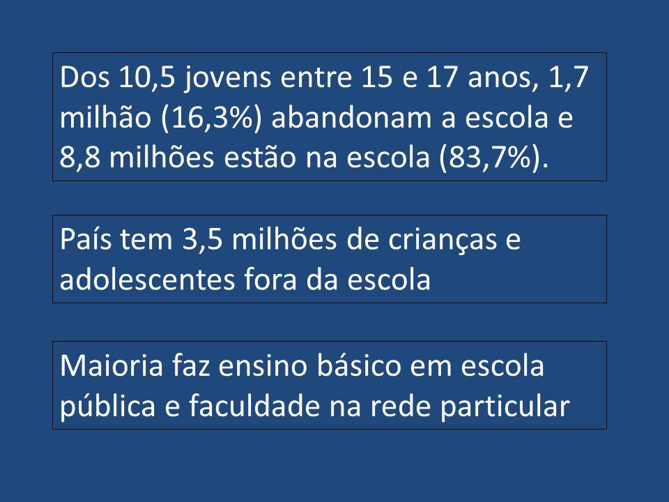Dos 10,5 jovens entre 15 e 17 anos, 1,7 milhão (16,3%) abandonam a escola e 8,8 milhões estão na escola (83,7%).