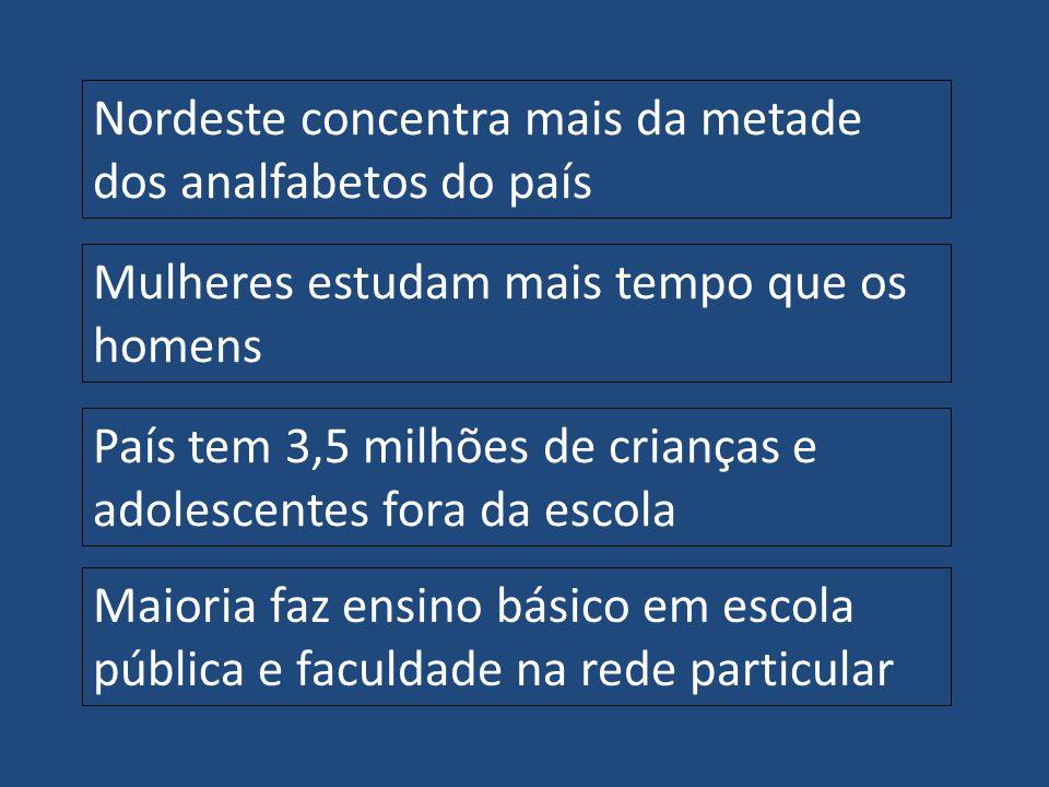 Nordeste concentra mais da metade dos analfabetos do país