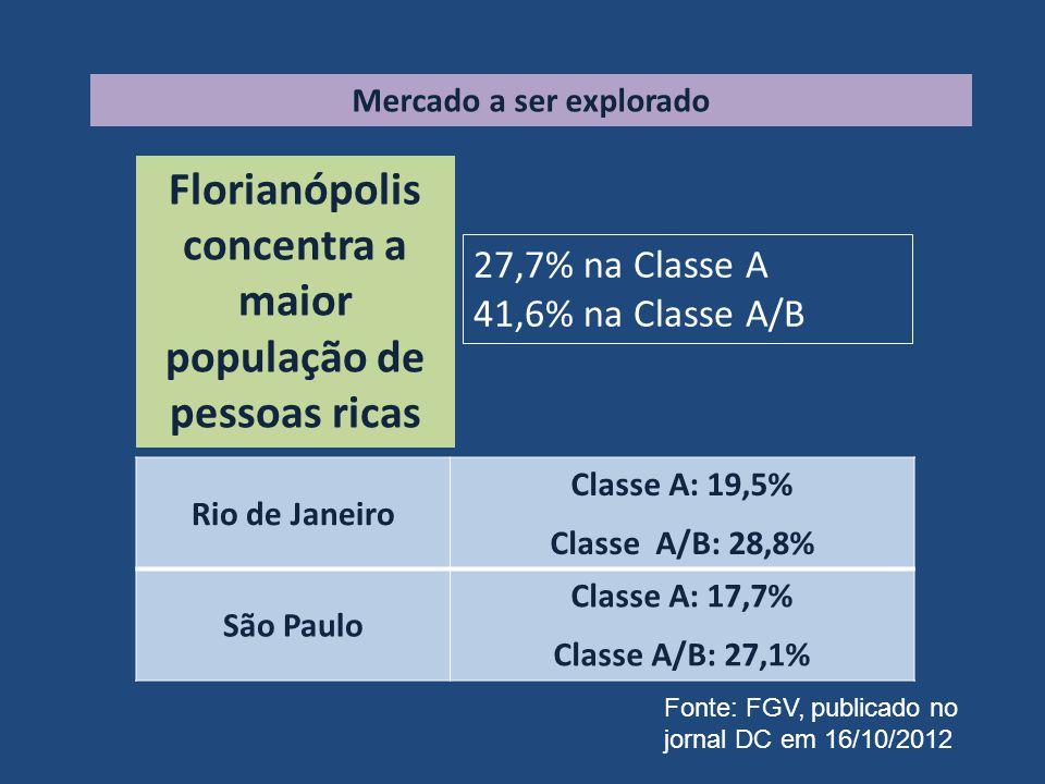 Florianópolis concentra a maior população de pessoas ricas