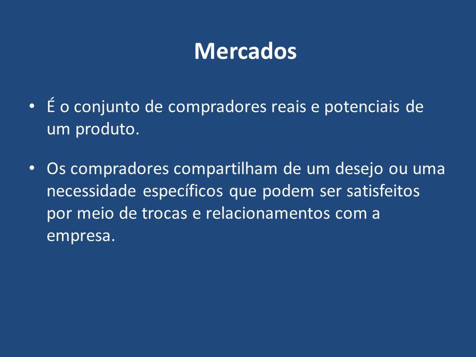 Mercados É o conjunto de compradores reais e potenciais de um produto.