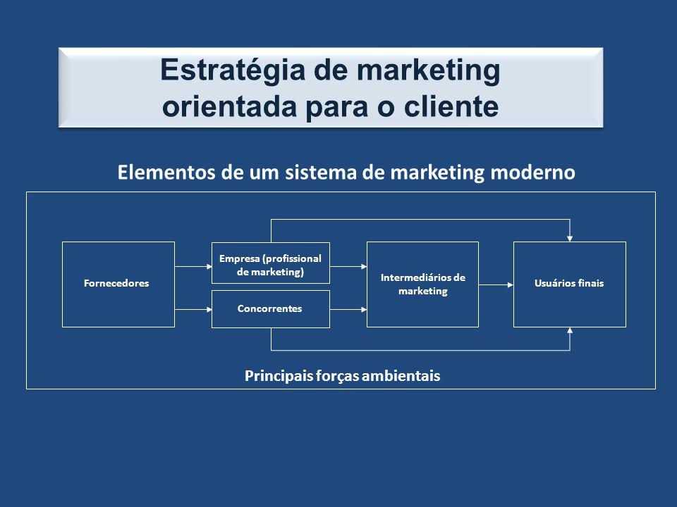 Estratégia de marketing orientada para o cliente