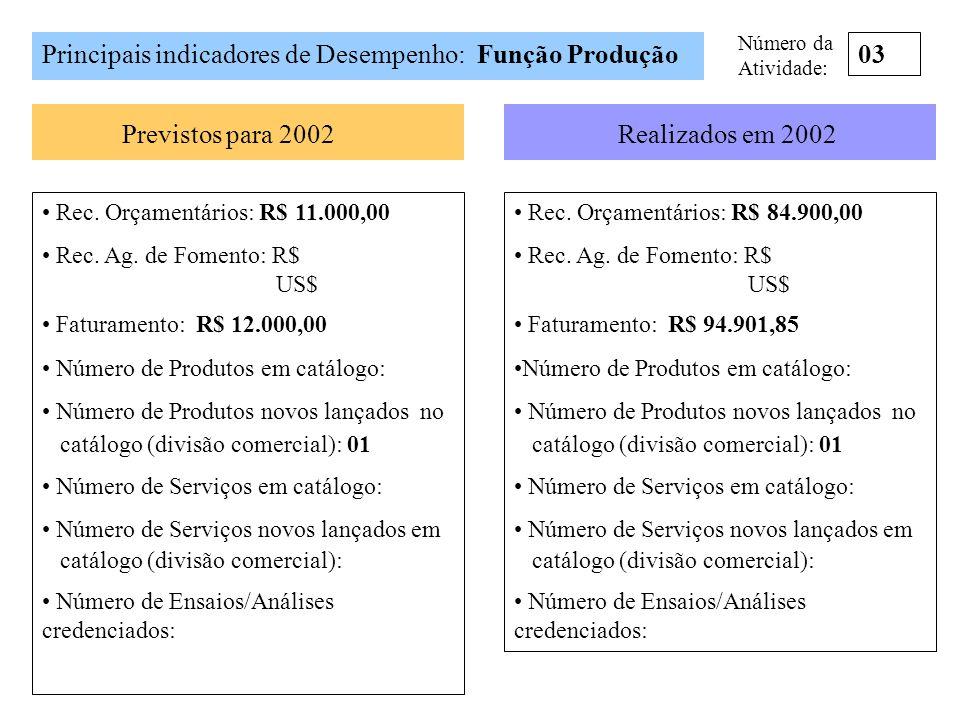Principais indicadores de Desempenho: Função Produção 03