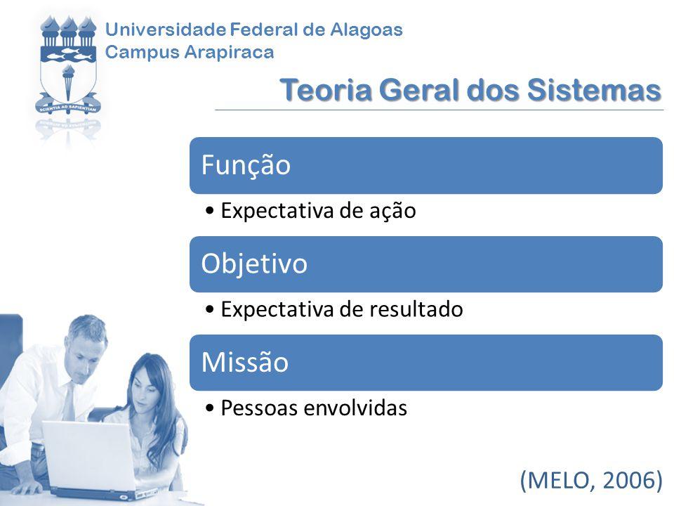 Função Objetivo Missão Teoria Geral dos Sistemas (MELO, 2006)