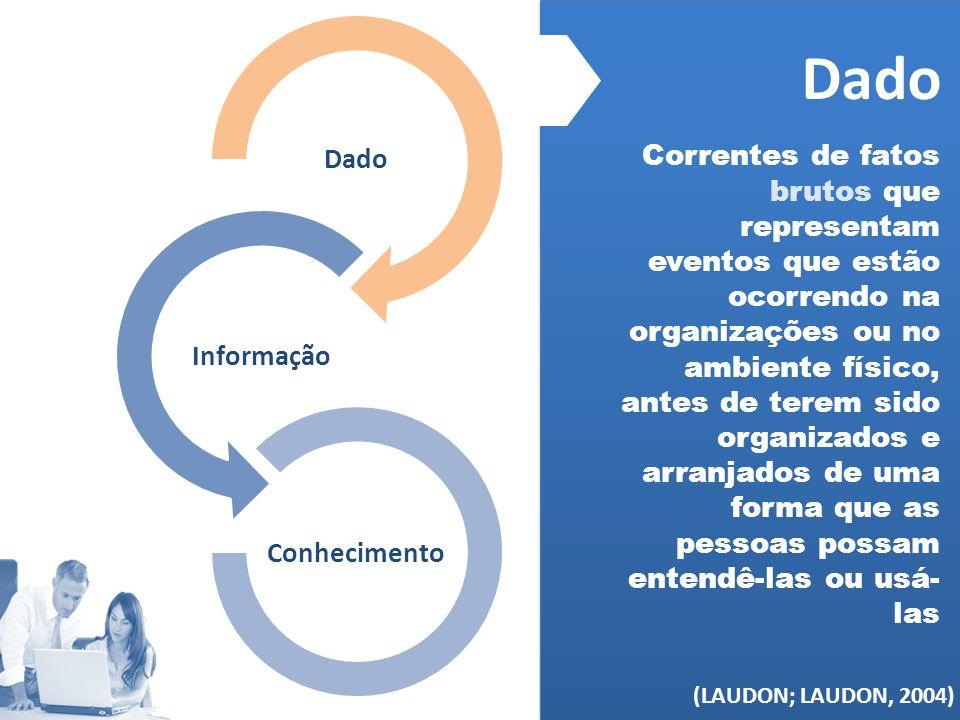 Dado Informação. Conhecimento. Dado.