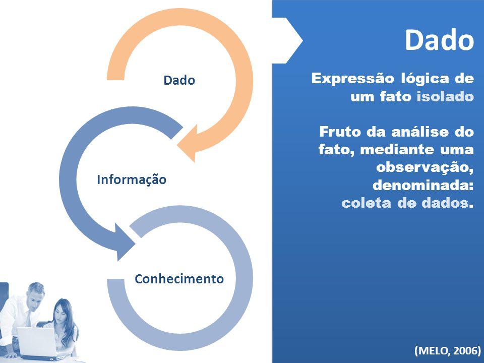 Dado (MELO, 2006) Dado Expressão lógica de um fato isolado