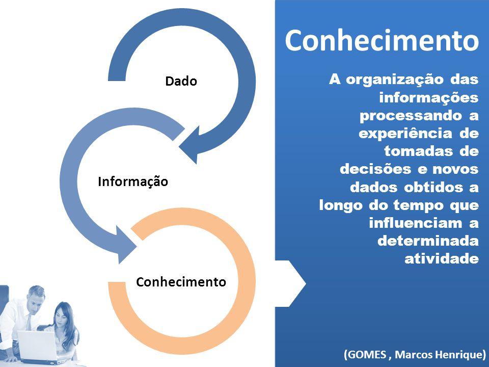 Conhecimento (MELO, 2006) Dado