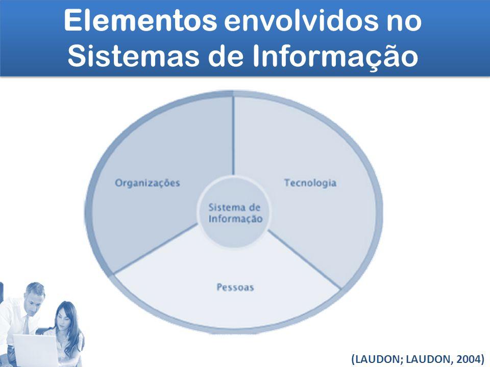 Elementos envolvidos no Sistemas de Informação