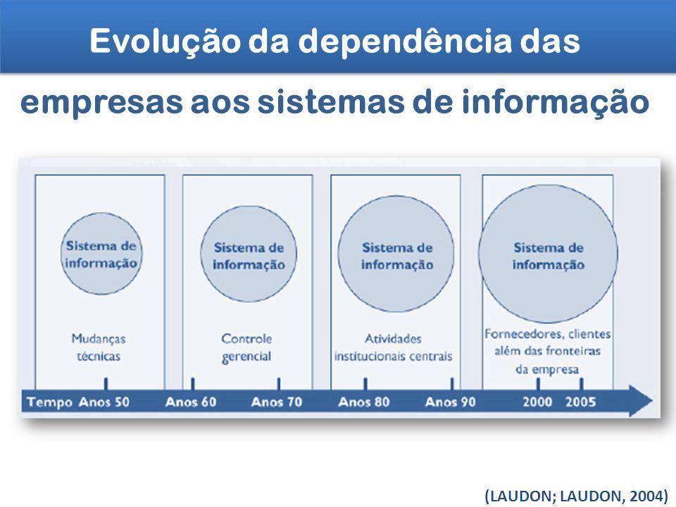Evolução da dependência das empresas aos sistemas de informação