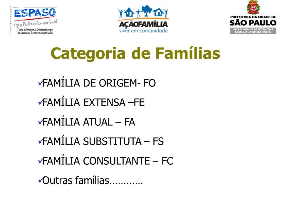 Categoria de Famílias FAMÍLIA DE ORIGEM- FO FAMÍLIA EXTENSA –FE