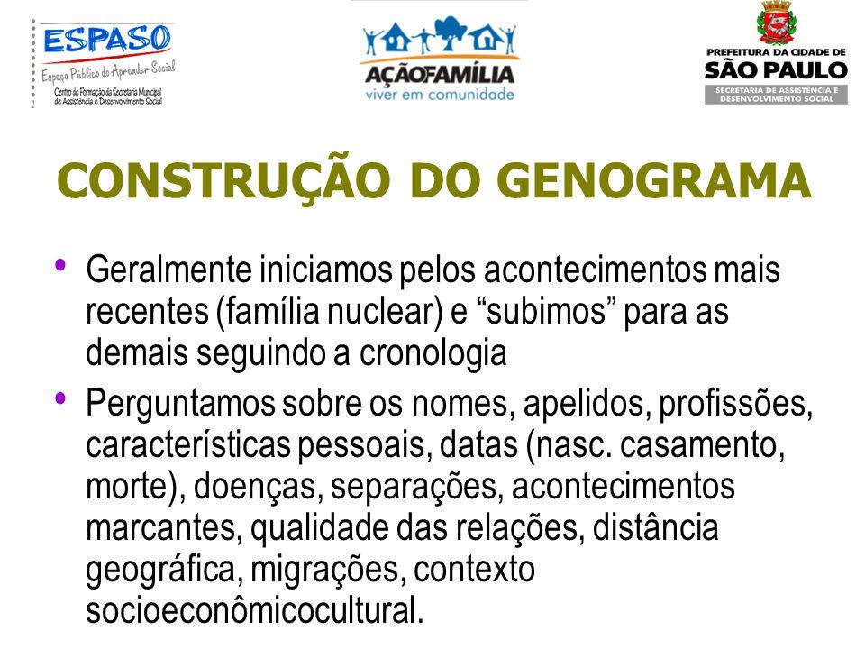 CONSTRUÇÃO DO GENOGRAMA