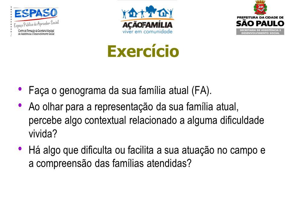 Exercício Faça o genograma da sua família atual (FA).