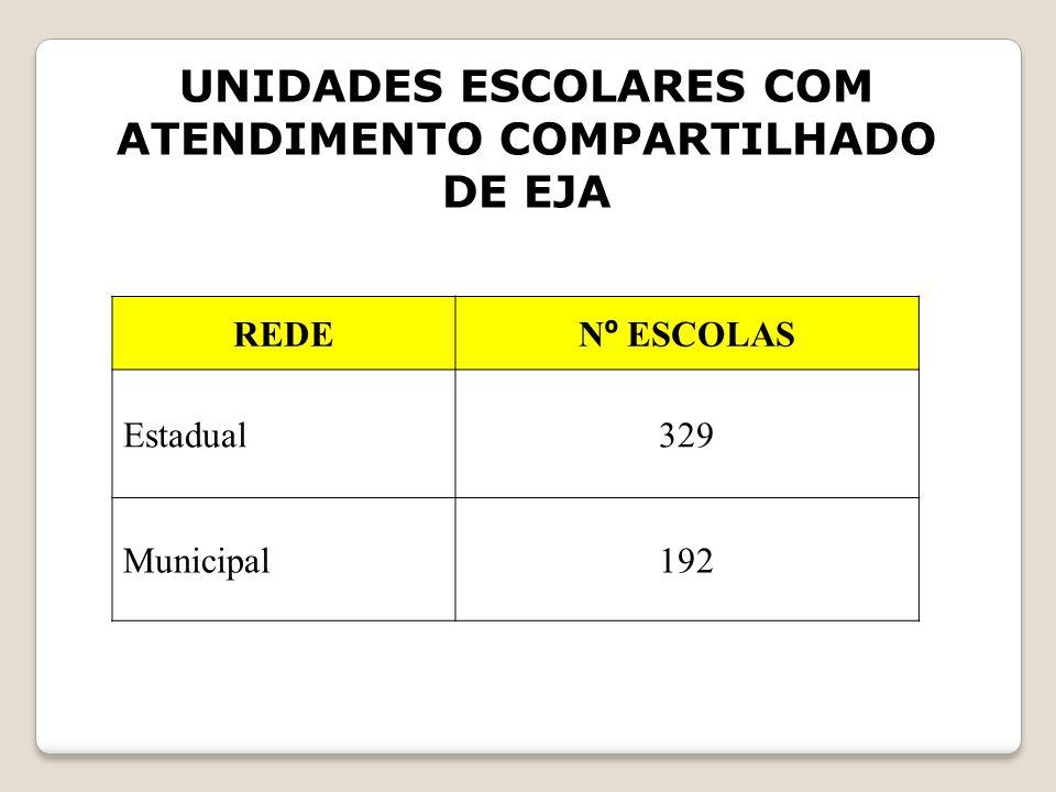 UNIDADES ESCOLARES COM ATENDIMENTO COMPARTILHADO DE EJA