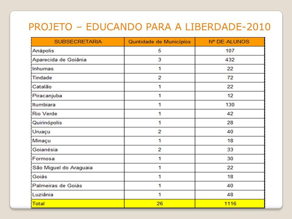 PROJETO – EDUCANDO PARA A LIBERDADE-2010