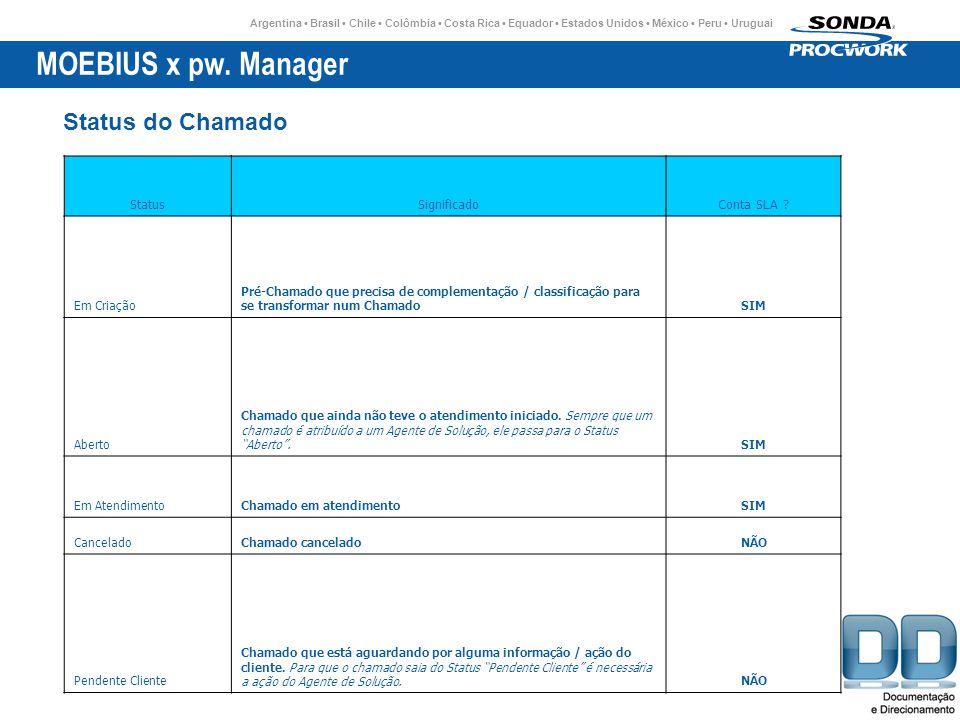 MOEBIUS x pw. Manager Status do Chamado Status Significado Conta SLA