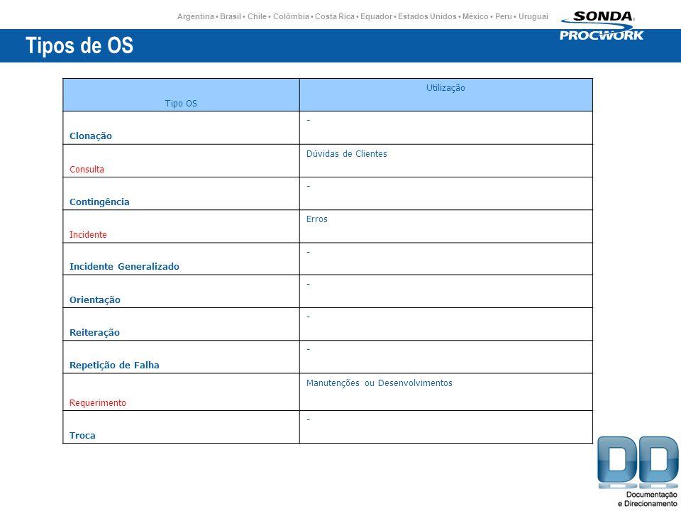 Tipos de OS Tipo OS Utilização Clonação - Consulta Dúvidas de Clientes