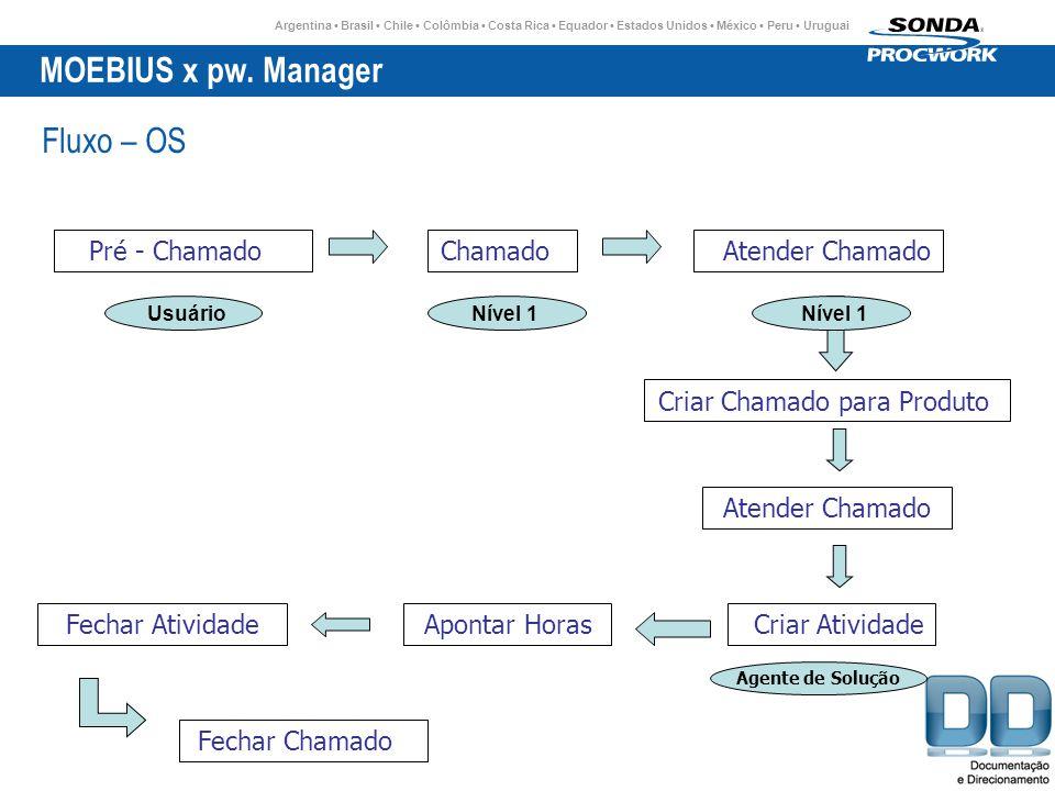 MOEBIUS x pw. Manager Fluxo – OS Pré - Chamado Chamado Atender Chamado