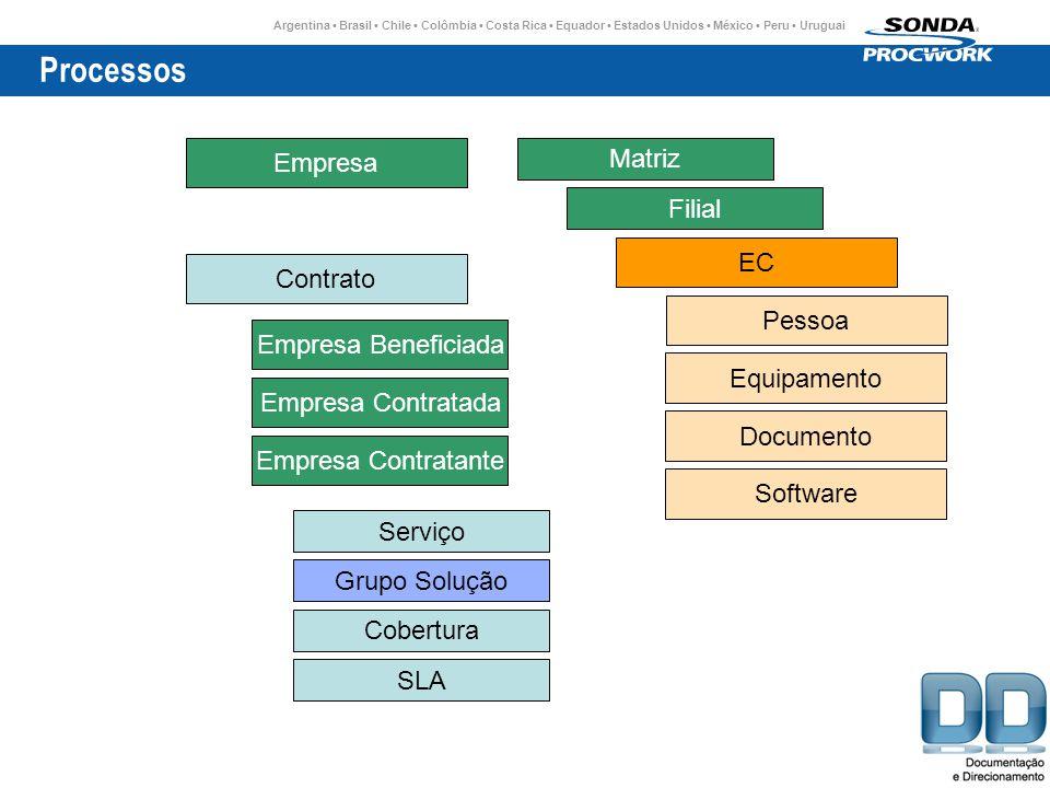 Processos Empresa Matriz Filial EC Contrato Pessoa Empresa Beneficiada