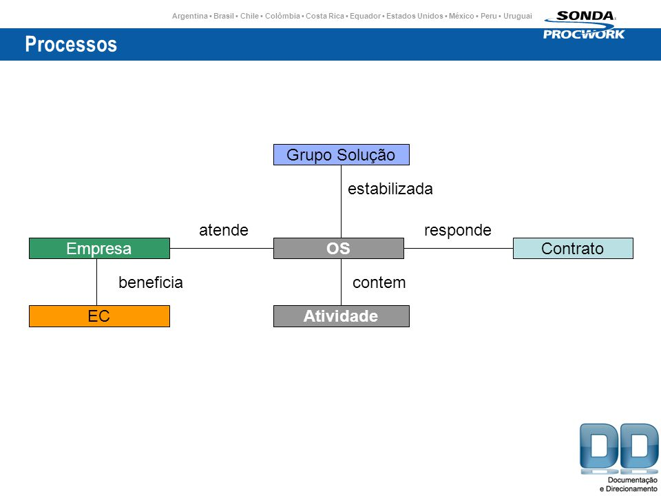 Processos Grupo Solução estabilizada atende responde Empresa OS