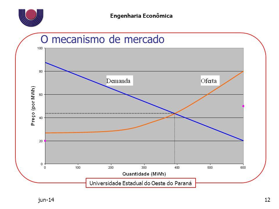 O mecanismo de mercado abr-17