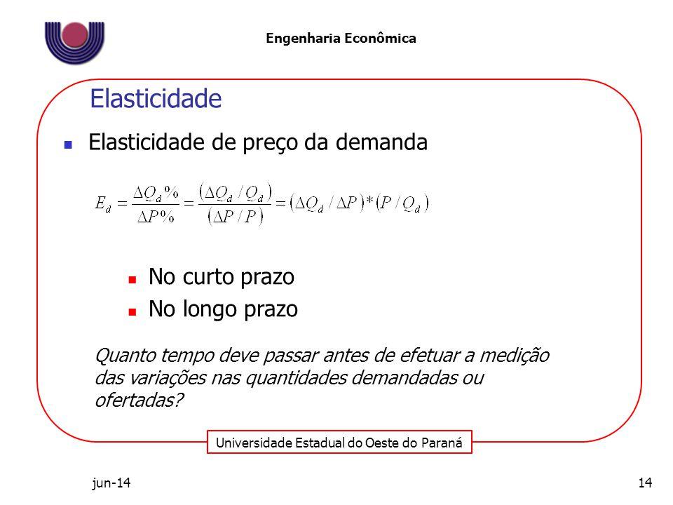 Elasticidade Elasticidade de preço da demanda No curto prazo
