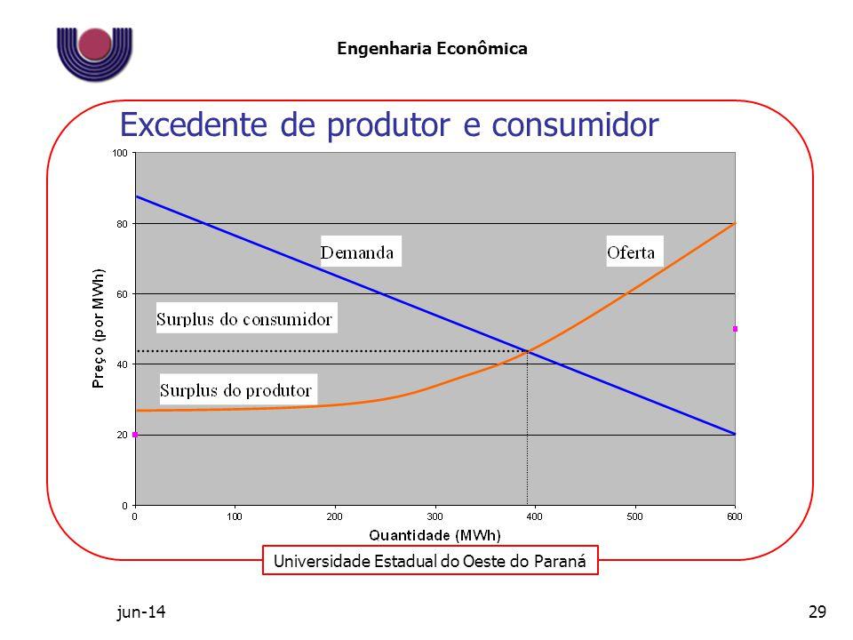 Excedente de produtor e consumidor