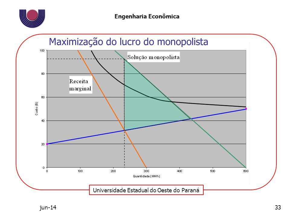 Maximização do lucro do monopolista